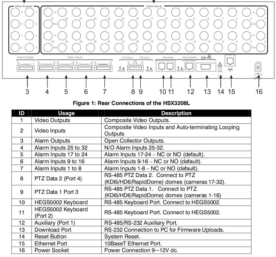 Pelco Keyboard Wiring Diagram moreover Foscam Wiring Diagram additionally  on wiring diagram pelco ics do101a