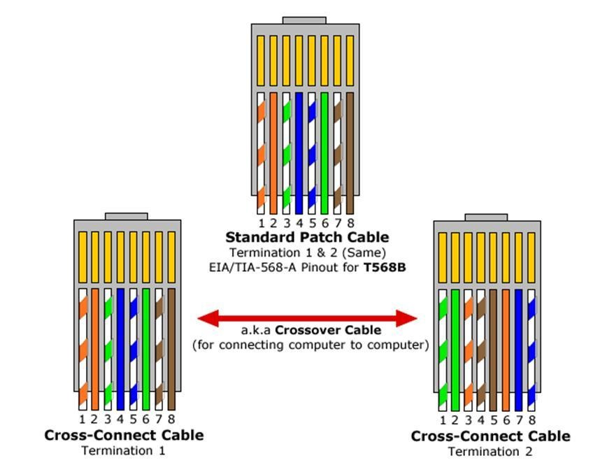 crossover network cable wiring diagram cat 5e crossover