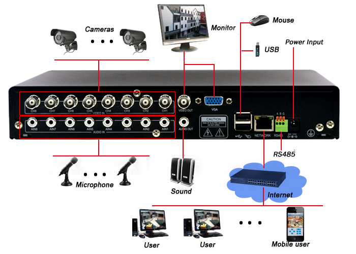 What DVR type to buy and best way to connect to TV etc ...