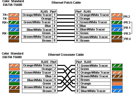 cat 6 wire color - any rules  best practices