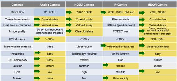 Introduce HDCVI - • CCTV Forum