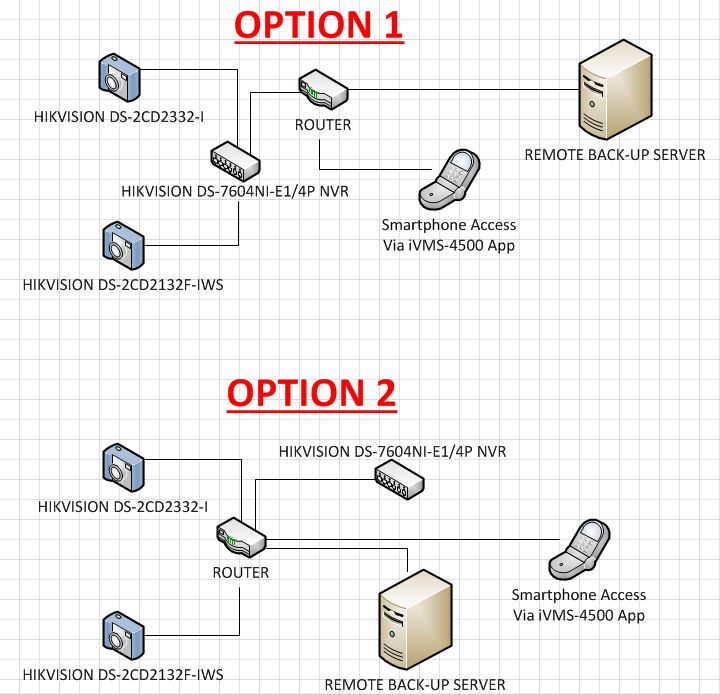 Need Help] System Design + HikVision NVR Remote Back-Up - IP
